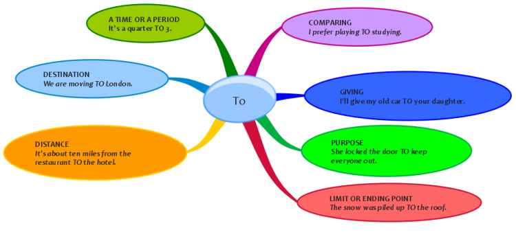 Use Of To Mind Map Mind Map Template Language Education