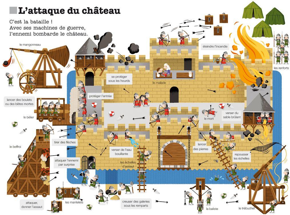 Coloriage Attaque Chateau Fort.Attaque Du Chateau Chateaux Et Chevaliers Histoire Ce2