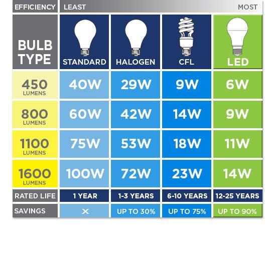 Brightness Lumens Bulbs Energy Led Dining Room Lighting Bulb