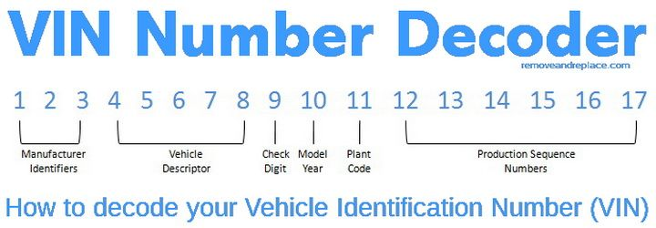Vin Number Decoder Car Repair Service Auto Service Car Facts