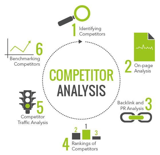 Do Seo Audit And Competitor Analysis  Competitor Analysis Seo And