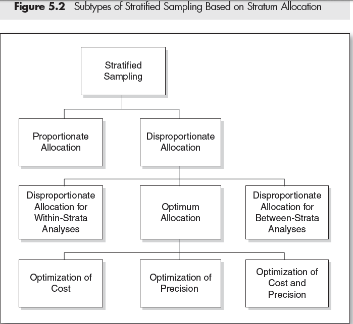 Subtypes of stratified sampling based on stratum allocation http subtypes of stratified sampling based on stratum allocation httpsagepub toneelgroepblik Gallery
