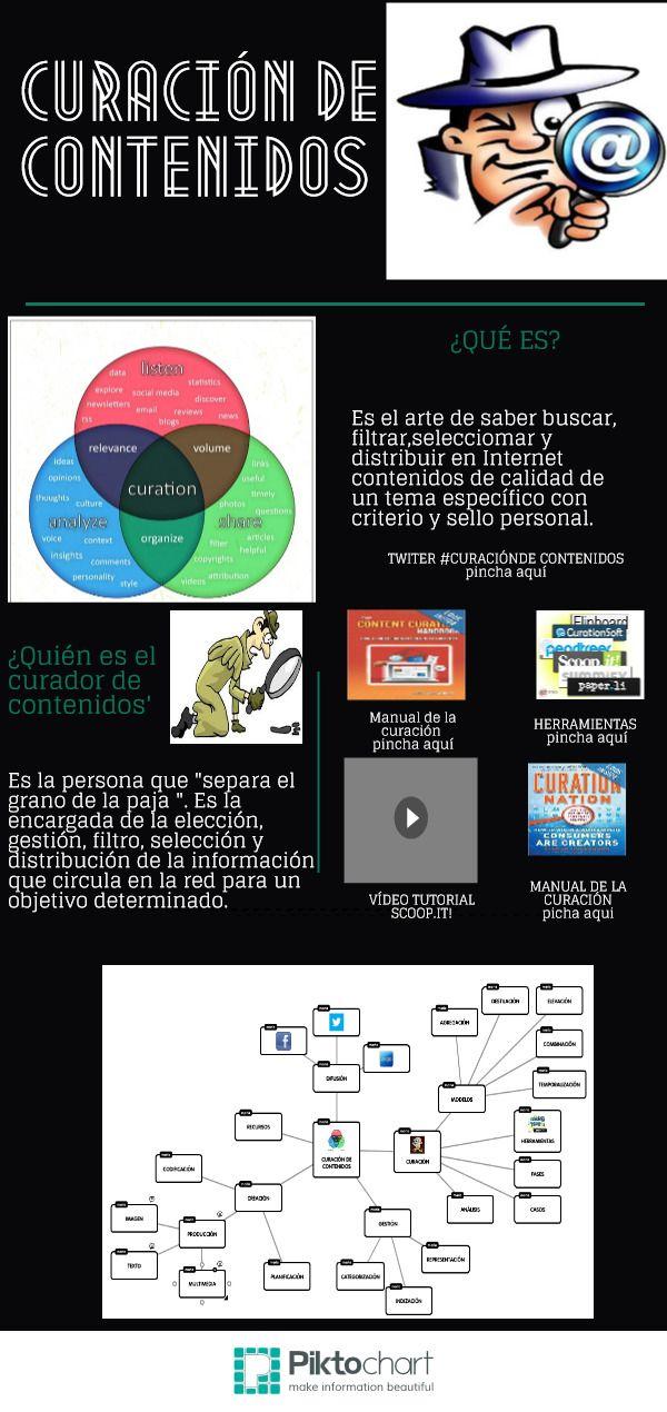 Curación de contenidos de Mª Santos Pliego Mercado.