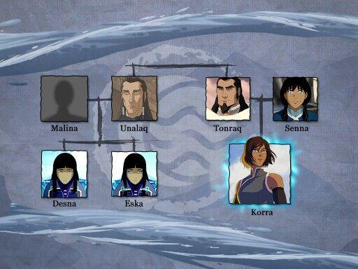 Korra's Family Tree - Desna & Eska's mother is named Malina