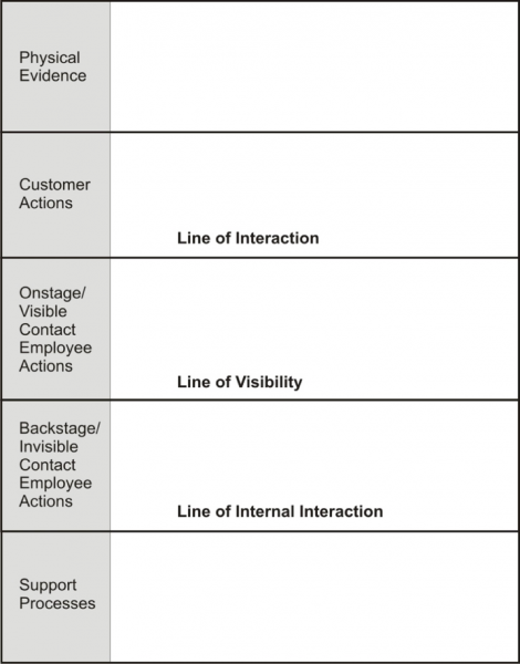 Line of visibility service blueprint components bitner ostrom line of visibility service blueprint components bitner ostrom and morgan malvernweather Gallery