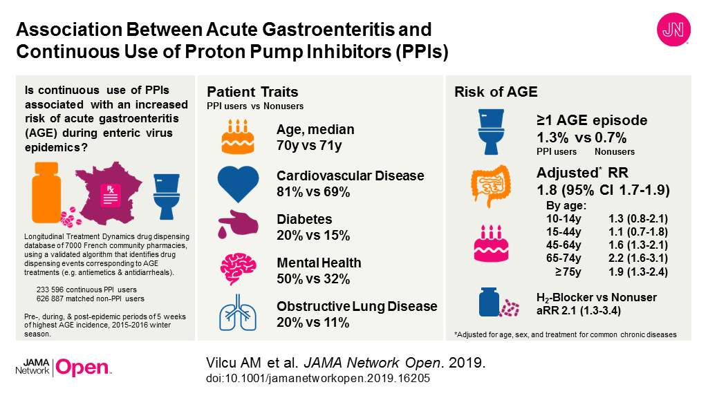 Association Between Acute Gastroenteritis and Continuous