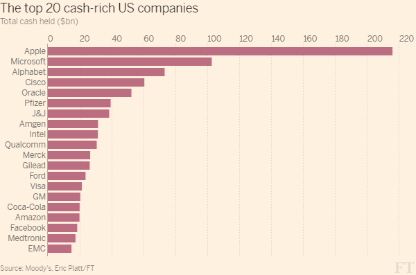 These 20 Stocks Serve The Most Cash Reserves Investing Us