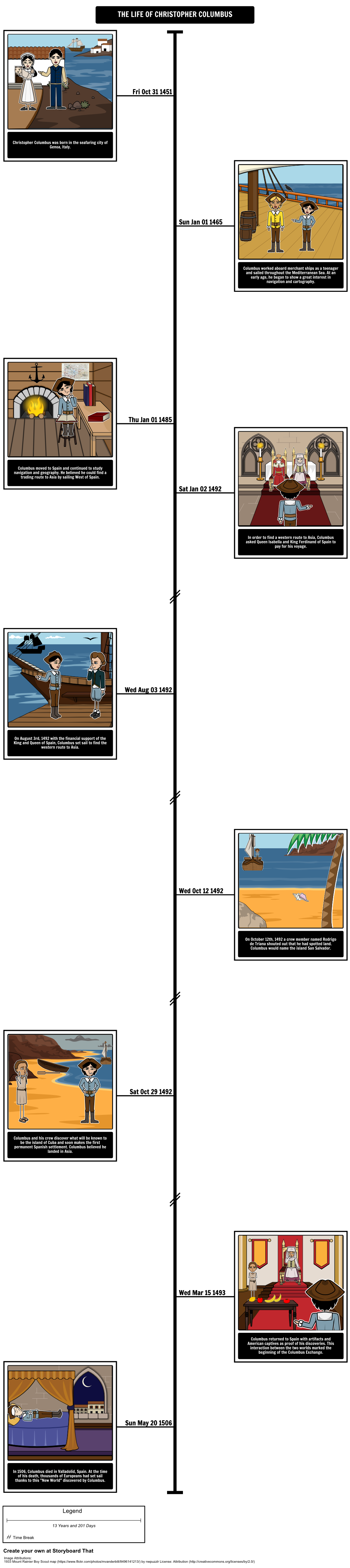 For This Activity Students Will Create A Timeline That