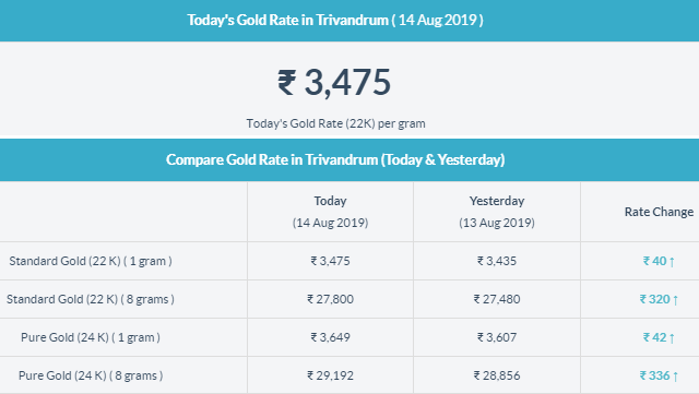 Today Gold Rate In Trivandrum Today Gold Rate Gold Price In India Gold Rate