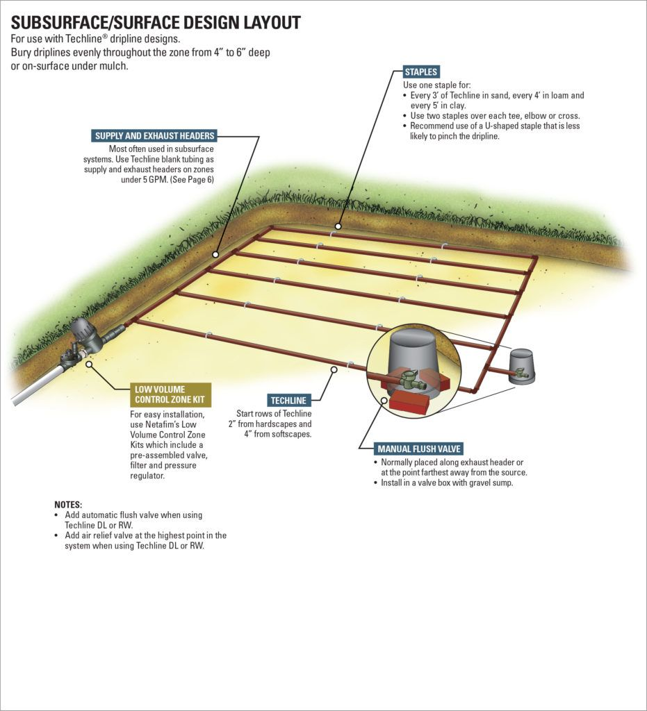 Landscape Lawn Drip Irrigation Design Layouts Drip Irrigation Drip Irrigation System Design Drip Irrigation Diy