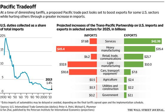Unraveling the Export Argument for Pacific Trade Deal - Washington Wire - WSJ