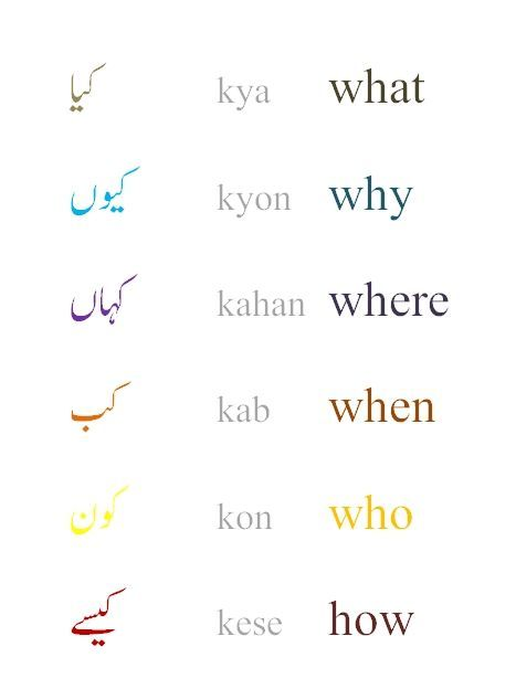 Learn Urdu - Learn Languages - Grammar and Vocabulary