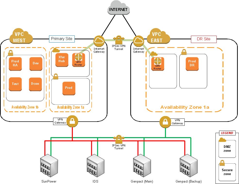 Case Study: SunPower AWS Architecture Diagram | AWS Cloud ...