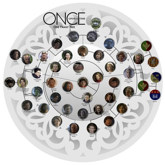 Once Upon A Time Family Tree- Wow they did it!!!!: