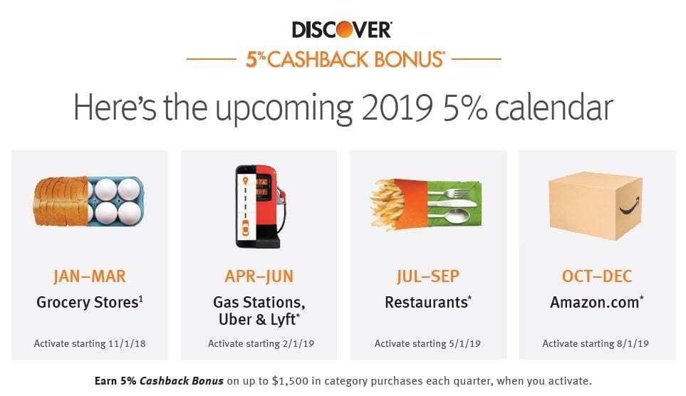 Discover Card 14 14% Cashback Calendar  Discover card, Math