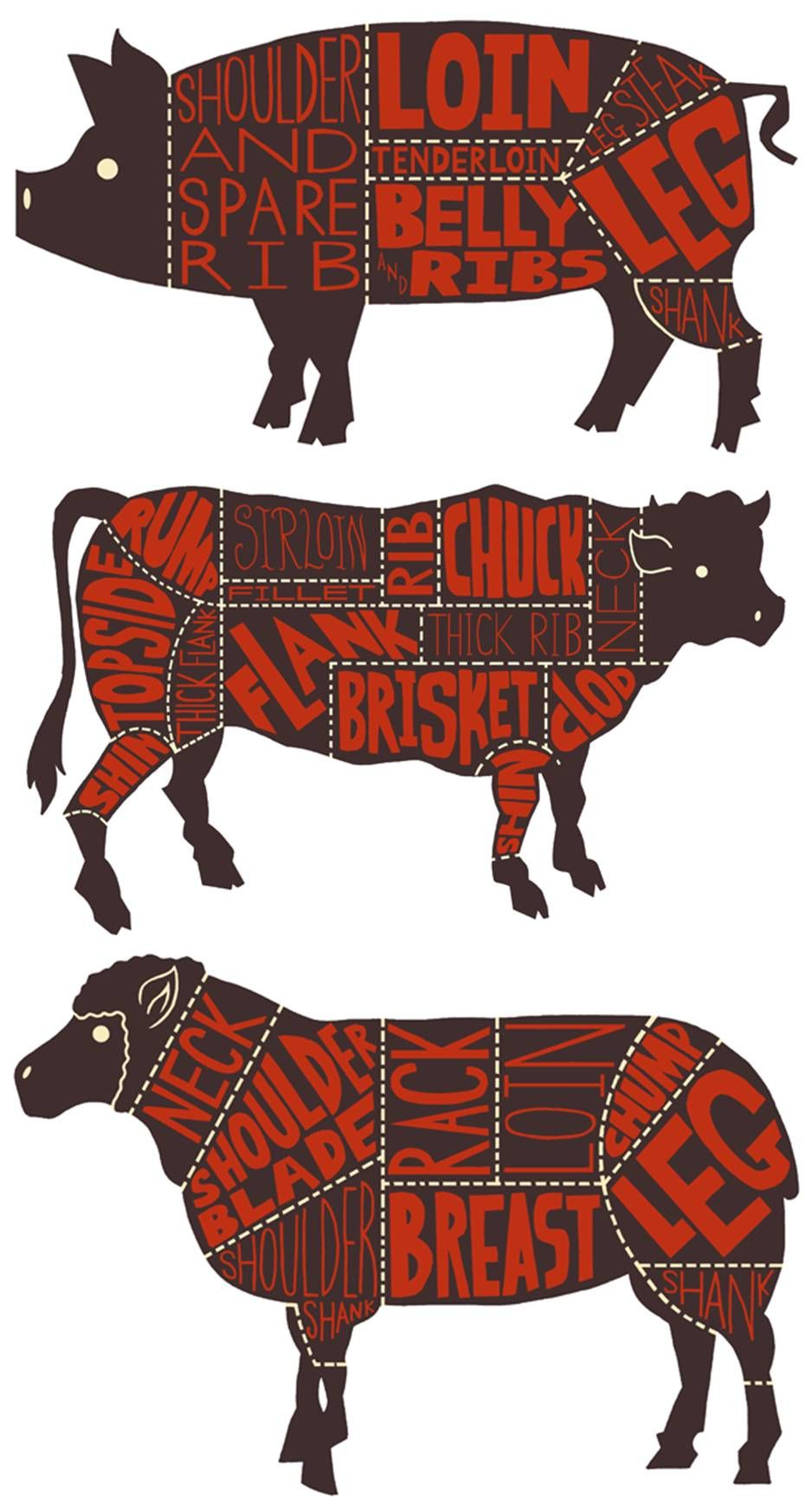 know your butcher cuts of meats pork beef and lamb always liked how cute this series is [ 938 x 1740 Pixel ]