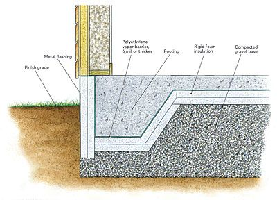 Heat Loss Through Footings Building Foundation Slab Insulation Slab Foundation