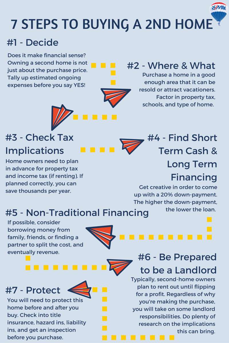 7 Steps To Buying A Second Home Re Max Of Ga Remaxga Homebuyer Secondhome Vacationhome Home Buying Vacation Home Selling House