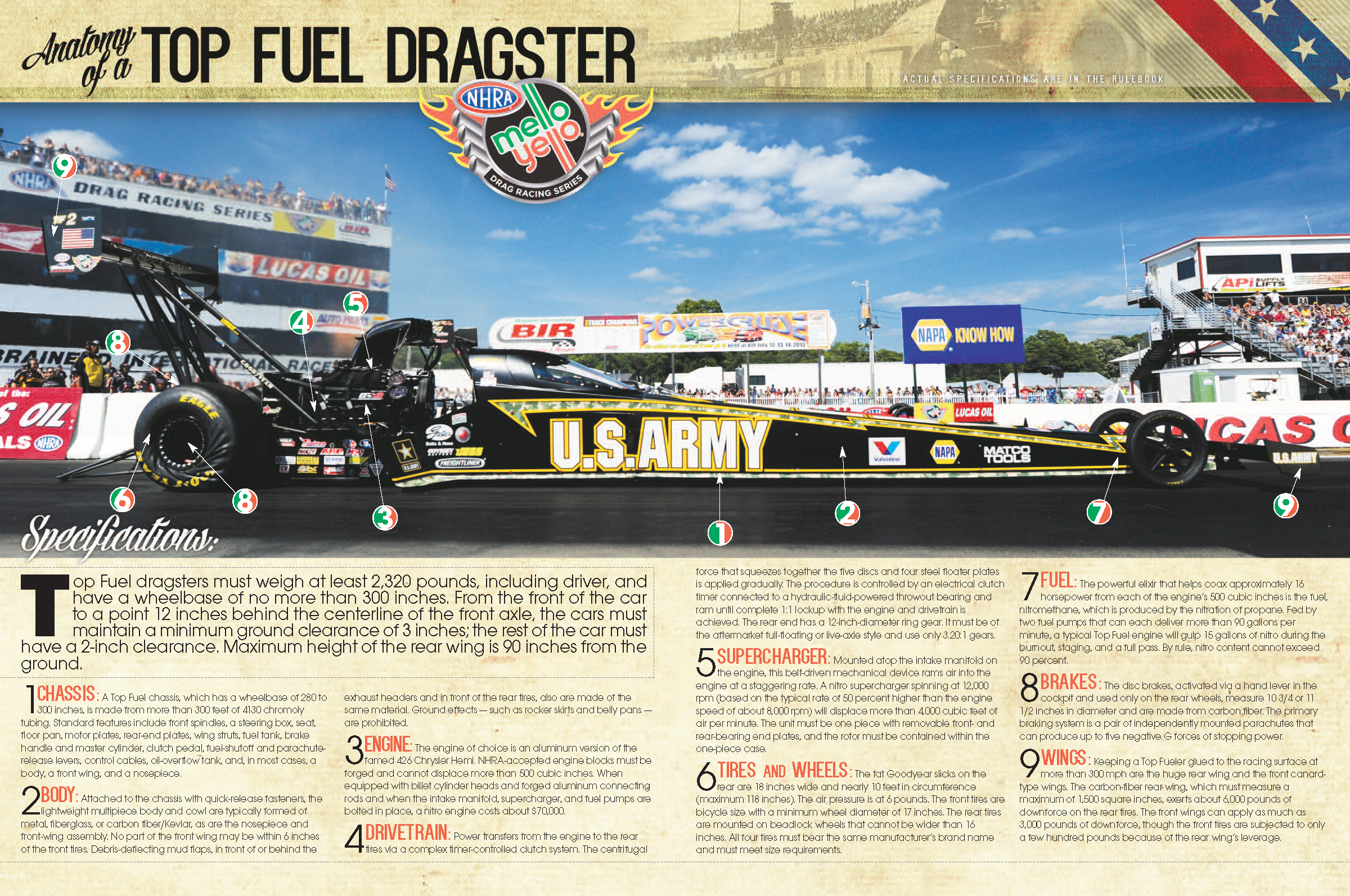 Learn all about an NHRA Top Fuel dragster. | Racing | Pinterest ...