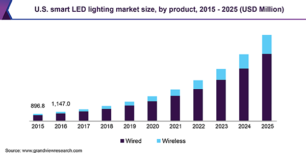 Smart Led Lighting Market It Is Projected To Expand At A Cagr Of 24 6 2019 2025 Led Lights Business Content Trend Analysis