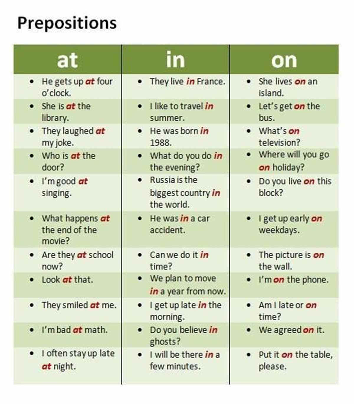At In And On Prepositions Of Time And Place With Images