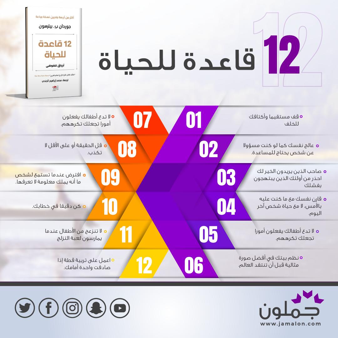 12 قاعدة للحياة ترياق للفوضى Jau Chart Map