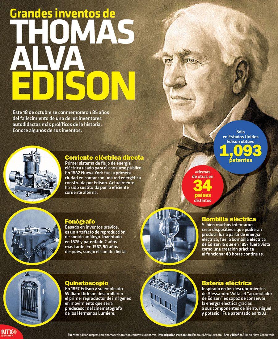 Undato Thomas Alva Edison Patento 1093 Inventos Solo En Estados Unidos Infographic Historia De La Ciencia Personajes De La Historia Hechos De La Historia