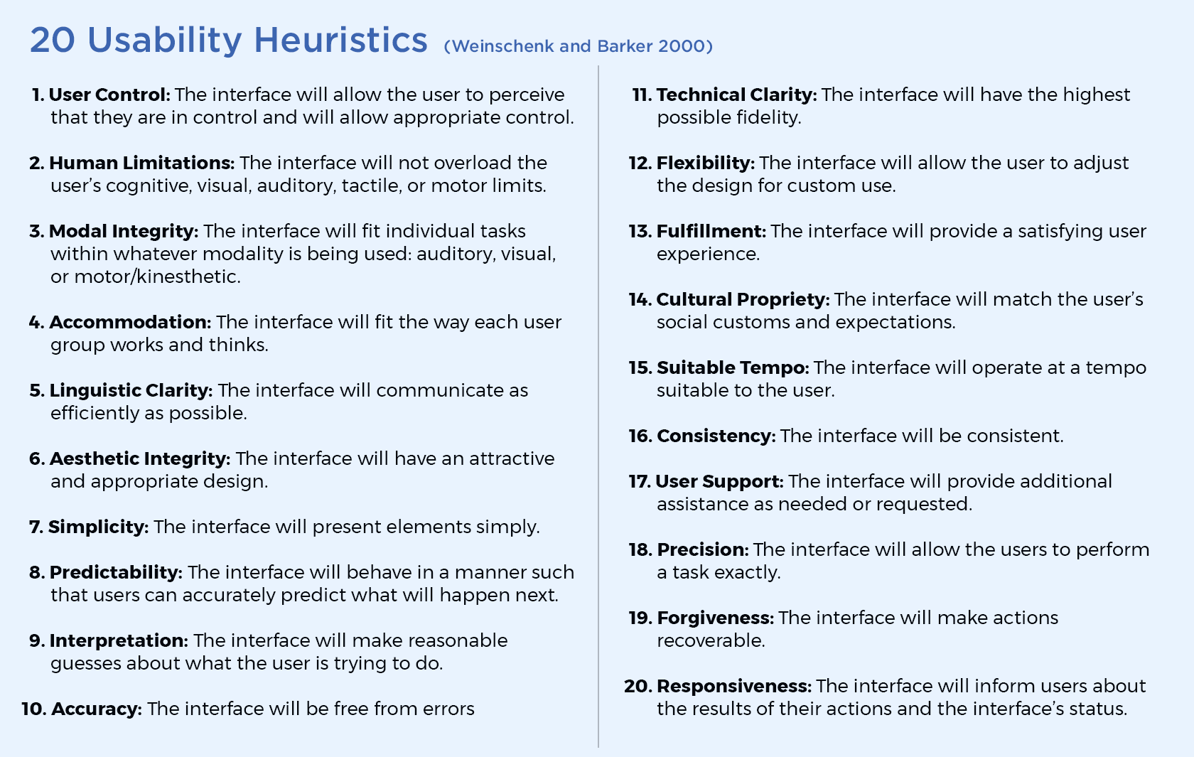 20 Usability Heuristics Used During Heuristic Analysis To Identify Usability Issues Heuristic Evaluation Usability Analysis