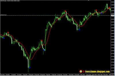 T3 Snake Trading System Trend Trading Trading Forex