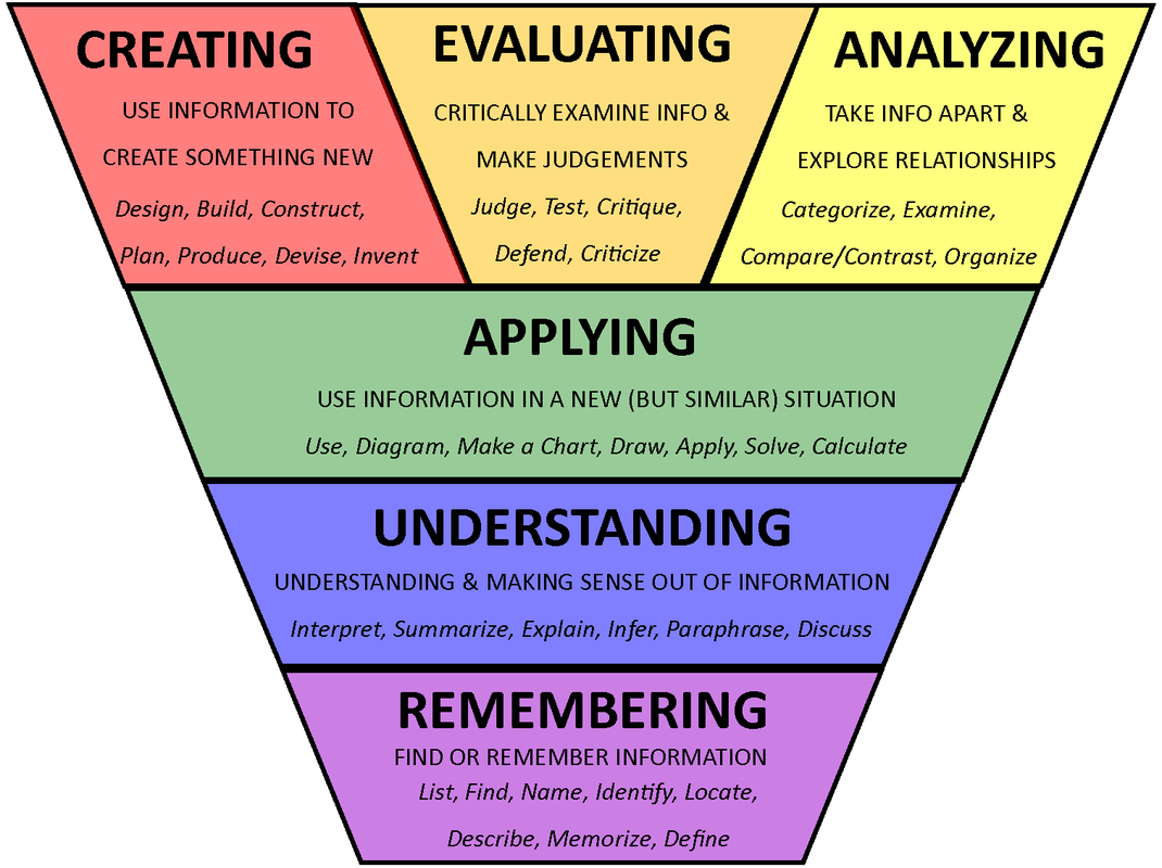 I Like Thi Visual For Bloom S Taxonomy Higher Order Thinking Skill Question Skills A Paraphrase Defined As