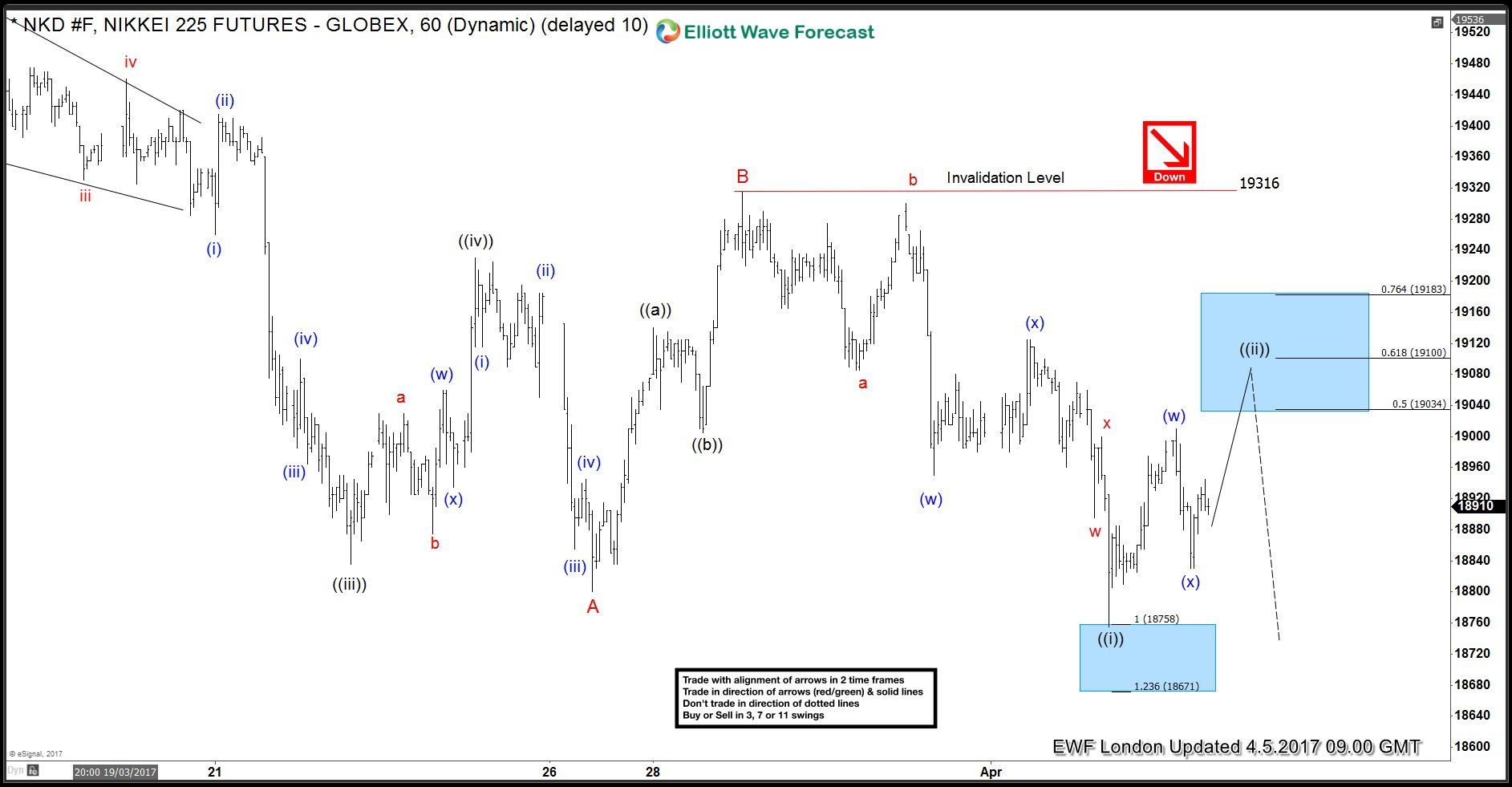 Nikkei Nkd F Elliott Wave Structure Calling The Decline Stock