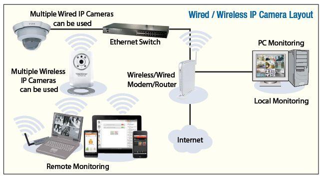 Wireless IP Camera System Explained - Camera Surveillance
