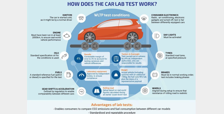 Car Tips Infographic Stevesautomotive Texas Car Auctions