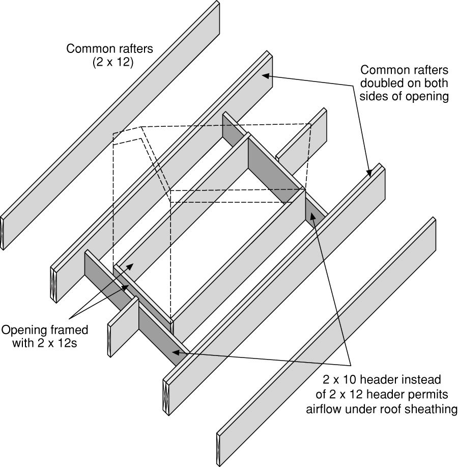 Pin by Zoltan Meszaros on Carpentry Reference | Roof ...