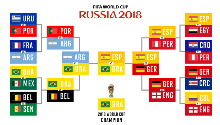 Expert Predictions World Cup Knockout Bracket Winner In 2020 World Cup First World Cup World Cup 2018