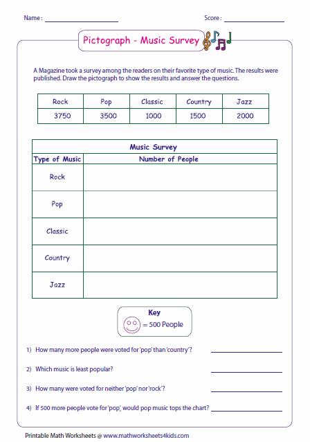 Pictograph Worksheets Pictograph Writing Sentences Worksheets 3rd Grade Math Worksheets