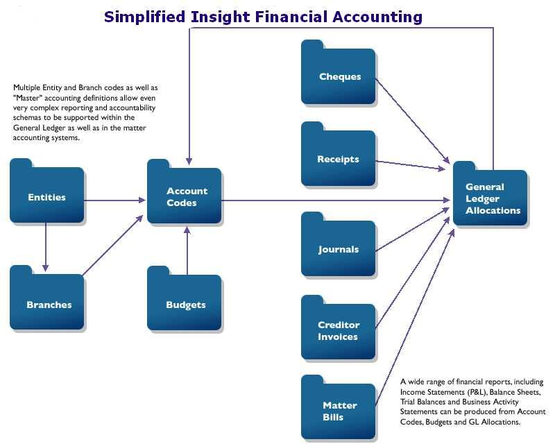 learn accounting online