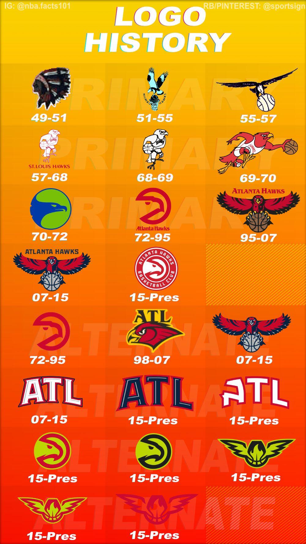 Atlanta Hawks Logo History Atlanta hawks, Hawk logo