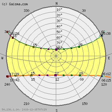 Phnum Penh Sun Path Diagram Solar Path Diagram Sun Chart Solar Chart Dusk Time Sun Path Diagram Sun Path