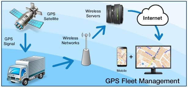 Gps Vehicle Tracking And Fleet Management Solutions Gps Tracking
