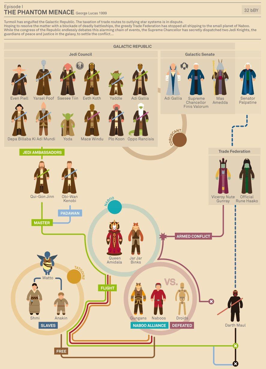 Flowchart Star Wars Character Guide The Phantom Menace Inkstarhalotattoomachinediagrams