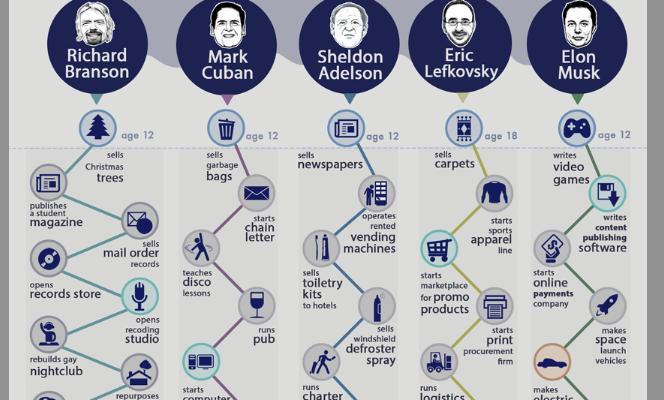 [Infographie] Serial entrepreneurs: comment ont-ils démarré?