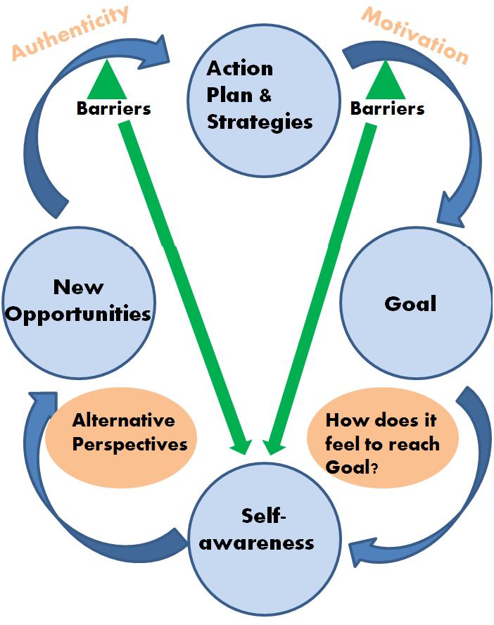 Coaching Model: The Sweet Spot A Coaching Model Created by ...