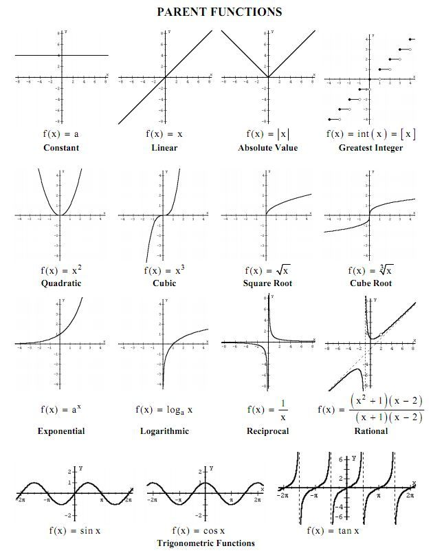 Good reference sheet Math Grades 7-12 Pinterest Math - reference sheet examples