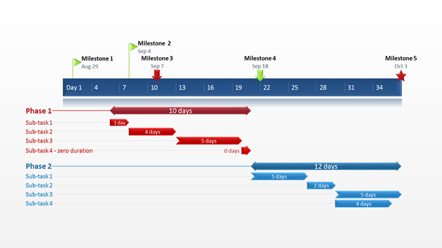gantt chart template for agile project management made with gantt