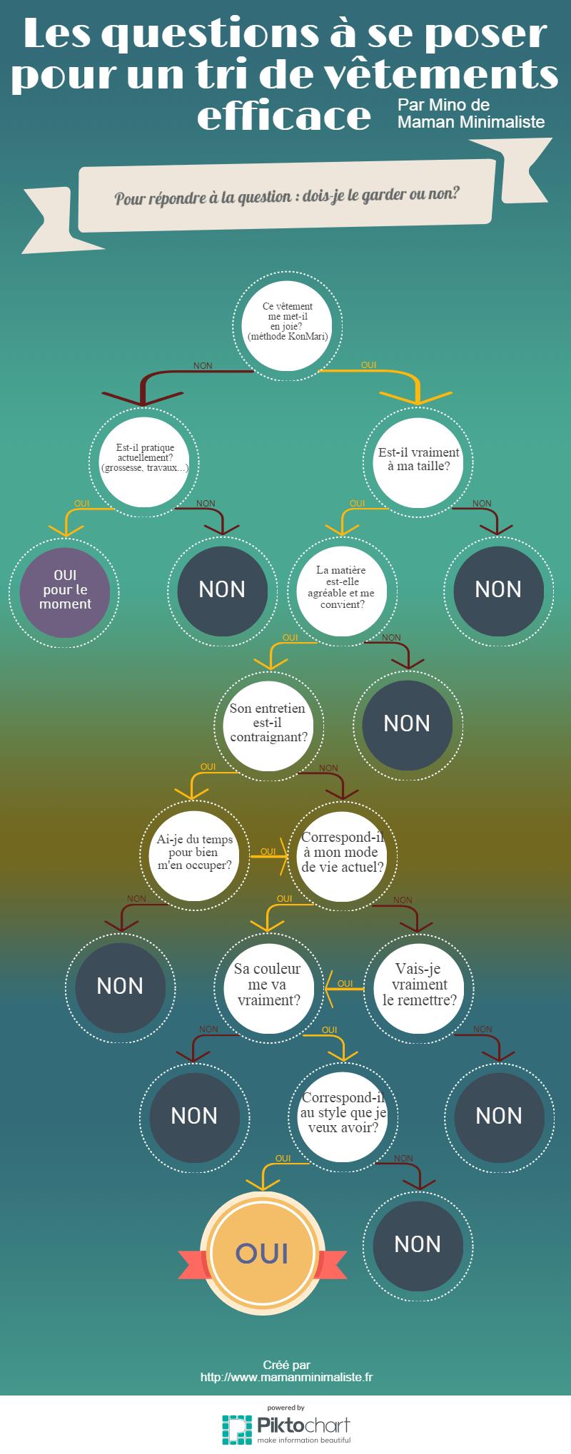 Une infographie qui liste les questions à se poser durant un tri de vêtements, dont la fameuse question de la méthode KonMari