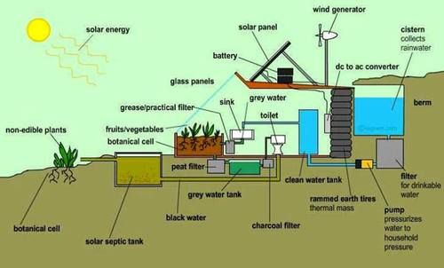 Earthship section scheme