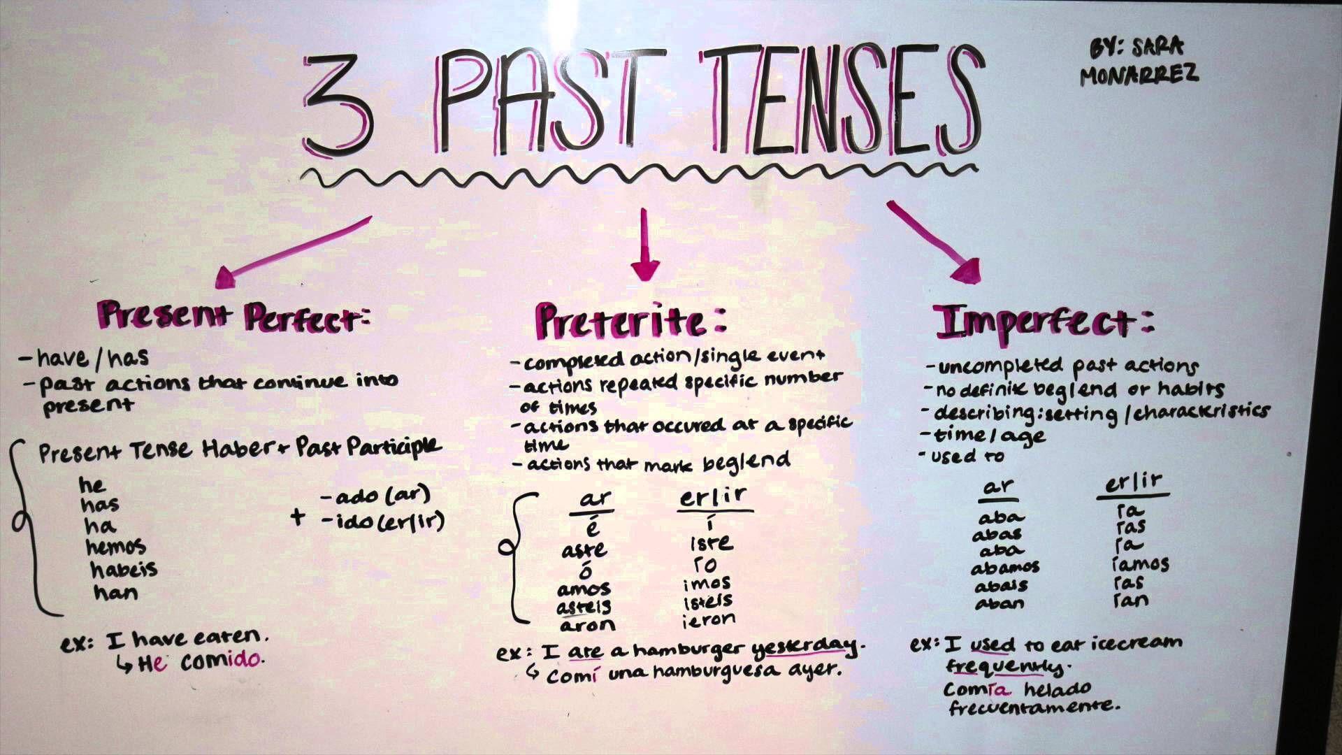 Past Tense Spanish
