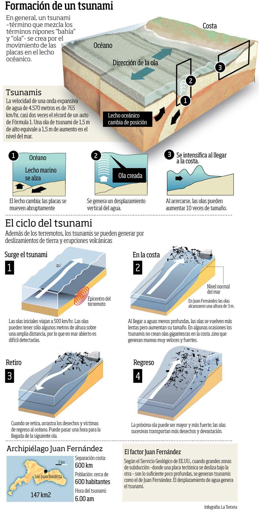 La Formación de un Tsunami #infografia