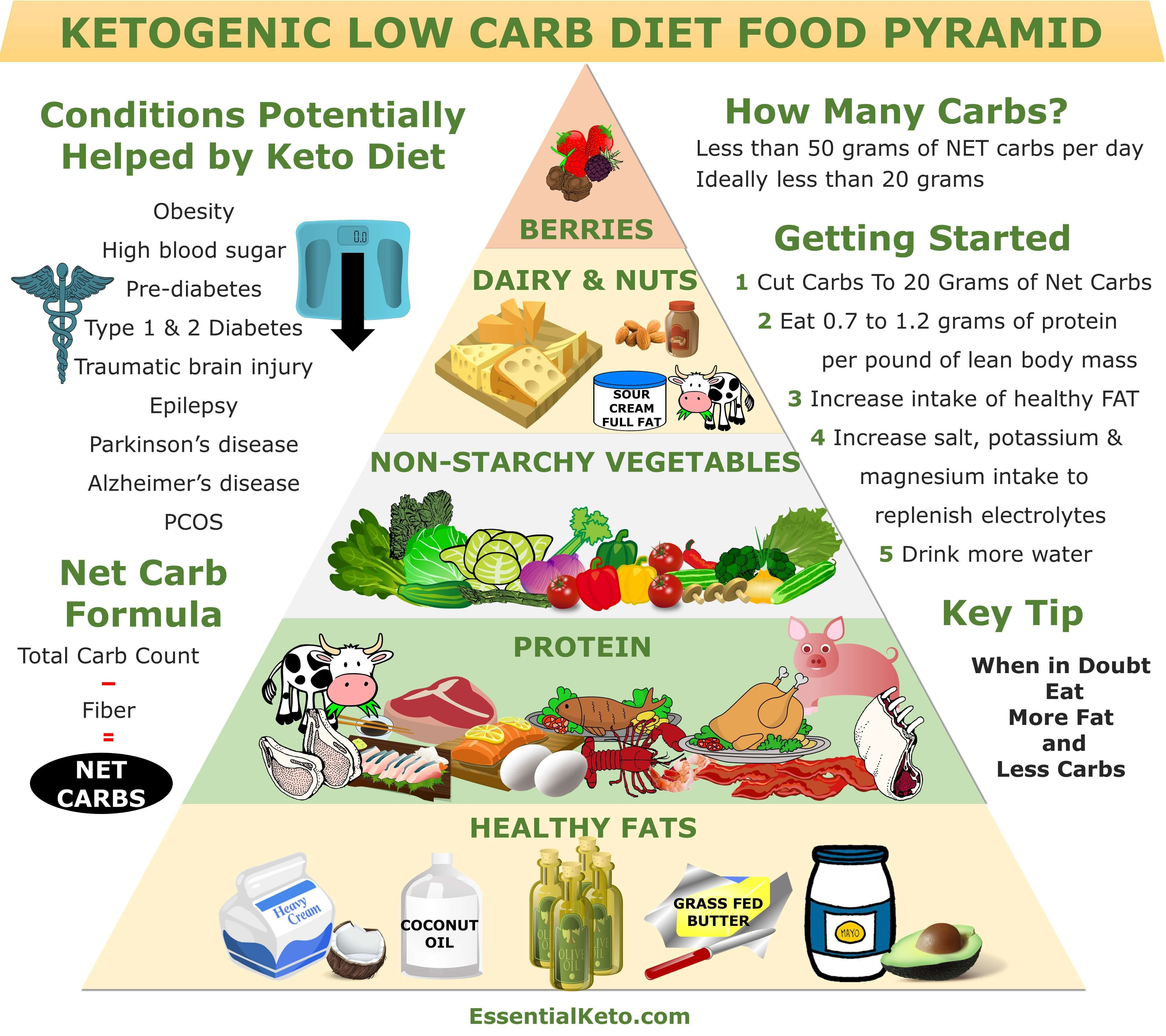 What Is The Keto Food Pyramid And Why Does It Matter Keto Food Pyramid Food Pyramid Low Carb Food List